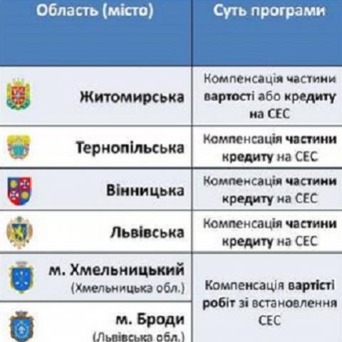 Где в Украине компенсируют часть стоимости домашних СЭС