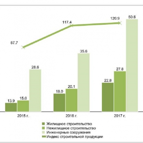 Как изменилась строительная отрасль в Украине