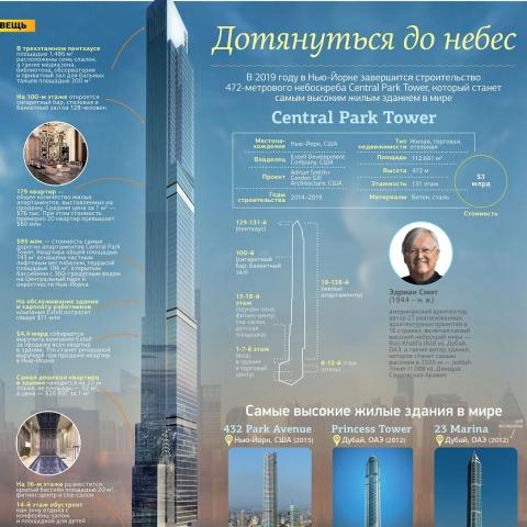 Каким будет самый высокий жилой дом в мире