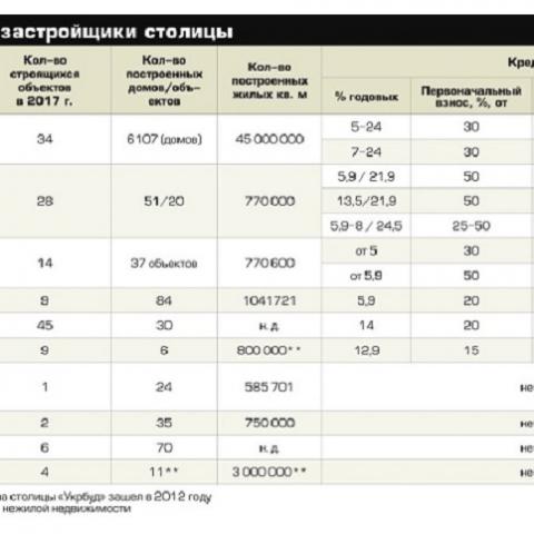 Киевгорстрой возглавил рейтинг столичных застройщиков