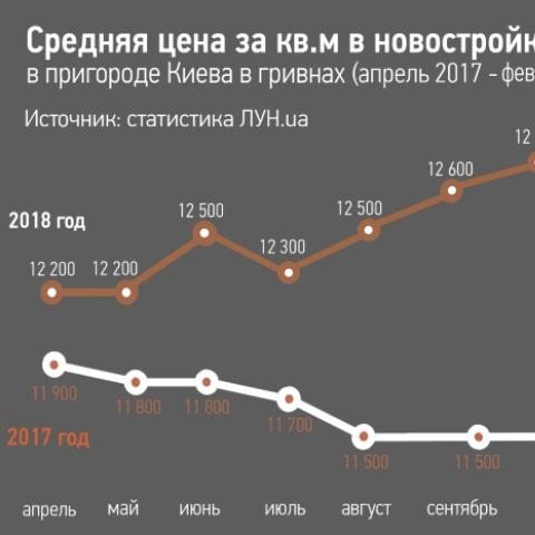 По итогам февраля средняя стоимость жилья в пригороде Киева не изменилась