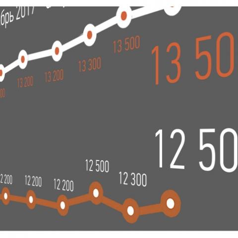 Скільки коштує квартира в ЖК під Києвом: аналіз цін на первинному ринку за серпень