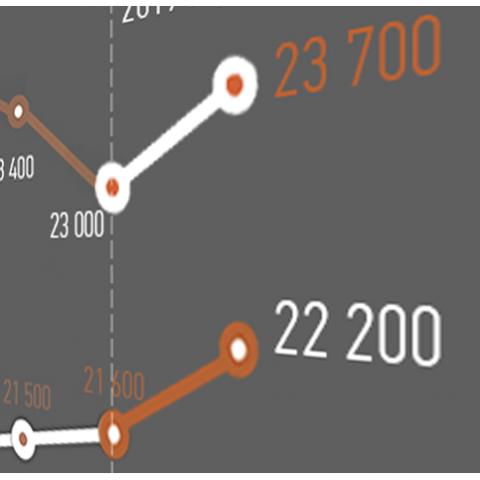 Сколько стоит квадратный метр в новостройках Киева. Итоги января