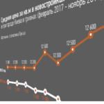 Сколько стоит квадратный метр в новостройках пригорода Киева. Итоги ноября