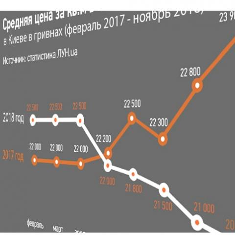 Сколько стоит квадратный метр в ЖК Киева в ноябре