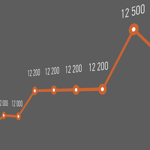 Сколько в среднем стоит квадратный метр в новостройках пригорода? Итоги лета-2018