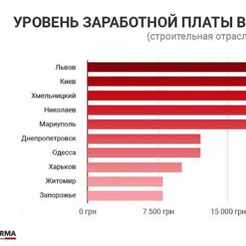 ТОП-10 городов с самой большой зарплатой в строительной отрасли