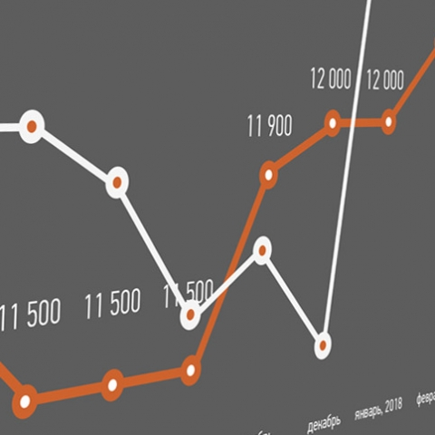 Цена на недвижимость в пригородах Киева. Дороже всего в Гатном