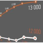 Цены на новостройки в пригороде Киева: рост в отдельных районах практически на 30%