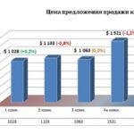 Украинцев продолжают интересовать квартиры самой низкой ценовой категории