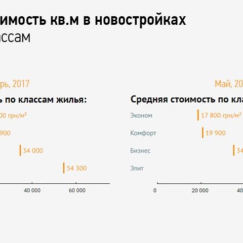 В Киеве падают цены на элитное жилье