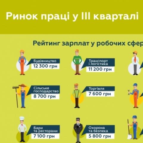 Зарплати у робочих сферах впали