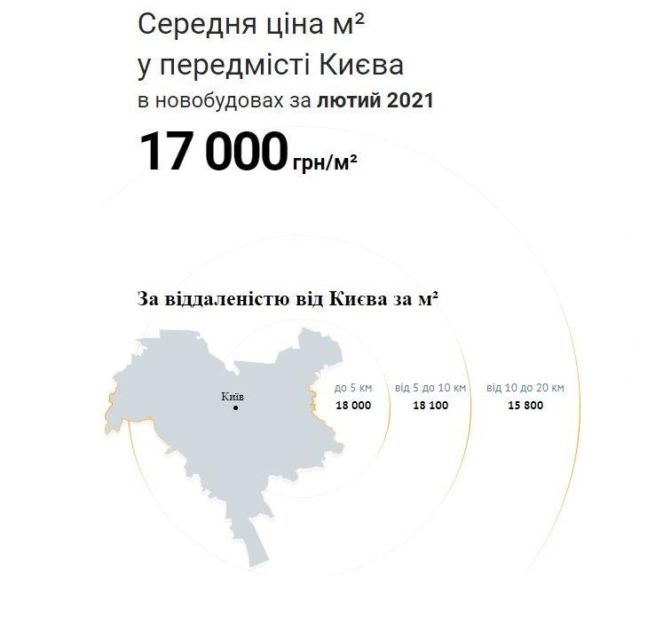 Як змінилися ціни на первинну нерухомість у Київській області за лютий 2021 - image  on https://kyivtime.co.ua